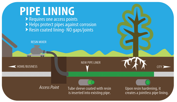 pipe-lining1